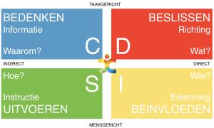 DISC-proces